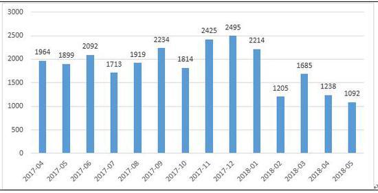 数据来源:私募排排网组合大师,截至2018年5月底