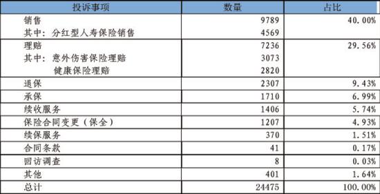 表2人身保险投诉事项统计表(单位:件)