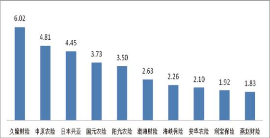 图六万张保单投诉量前10位的财产保险公司(单位:件/万张)