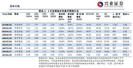 兴业证券:3月金股组合亏损4.71% 4月荐股名单出炉