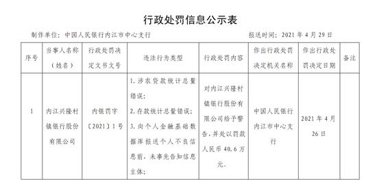 内江兴隆村镇银行被罚40.6万:涉农贷款统计总量错误