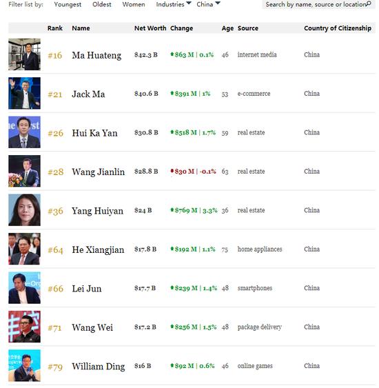 雷军身家涨至177亿美元 世界富豪第66中国位列第7名