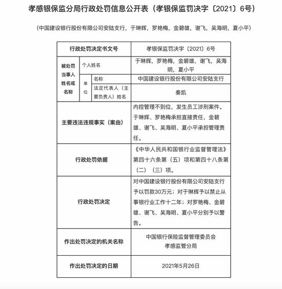 建设银行安陆支行被罚30万:发生员工涉刑案件