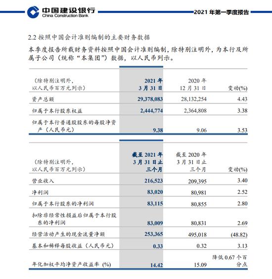 建设银行:一季度净利润831.15亿元 同比增长2.8%