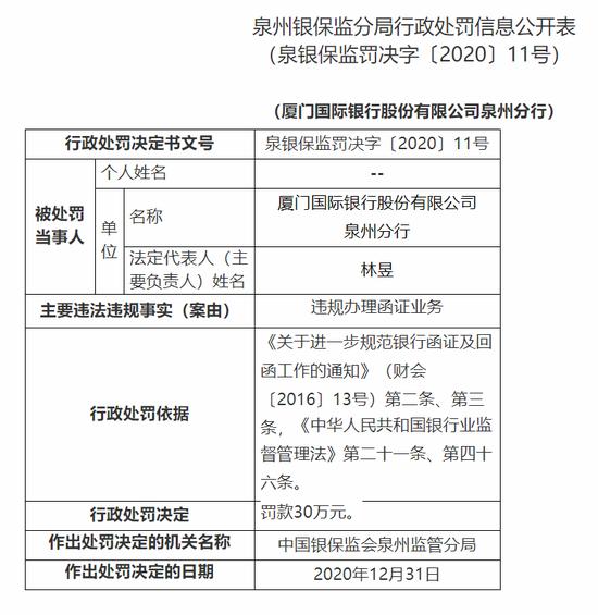 厦门国际银行泉州分行被罚30万:违规办理函证业务