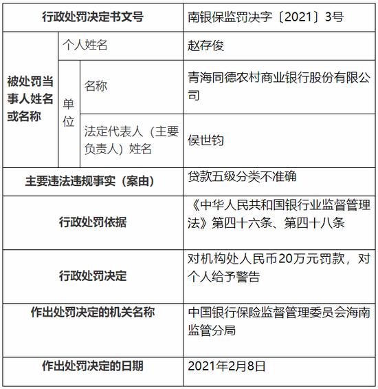 青海同德农商行被罚20万元:贷款五级分类不准确