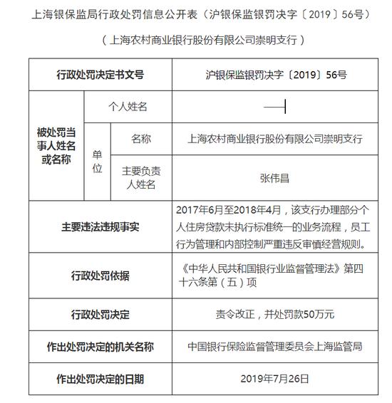 <b>上海农商行4支行被罚200万:员工行为管理和内控违规</b>