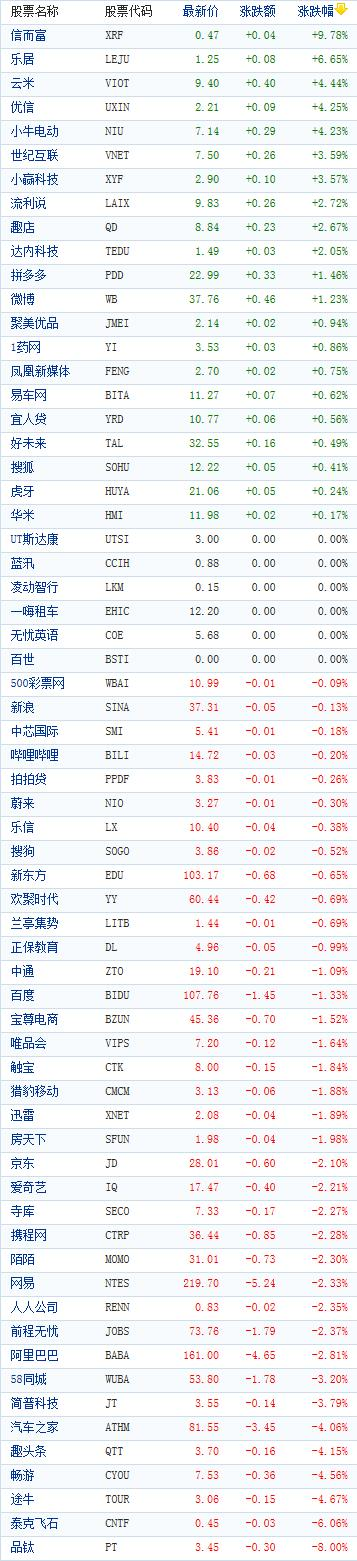 <b>美股中概股指数下跌1.8% 连跌5天</b>