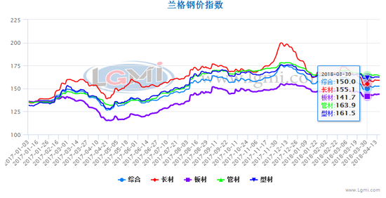 2018年1季度钢材价格走势图图片
