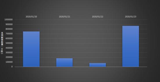 187.92亿限售股下周解禁 环比提升近六成(附股)