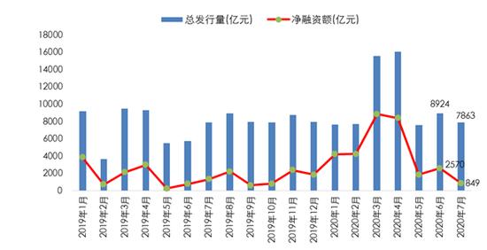 专家:7月信用债融资骤降,8月怎么看?