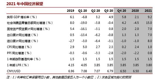 """程实展望2021年中国经济:变局中的""""双循环""""新局"""
