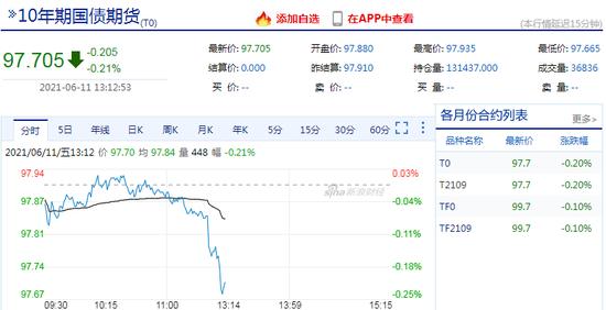 快讯:午后国债期货跌幅扩大 10年期主力合约跌0.25%