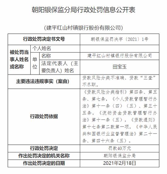 """建平红山村镇银行被罚40万:贷款""""三查""""不尽职"""