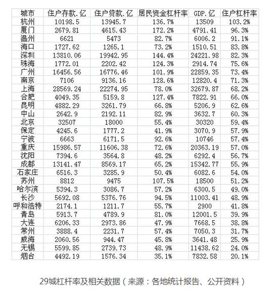 报告:厦门、深圳、杭州居民杠杆率居我国前三