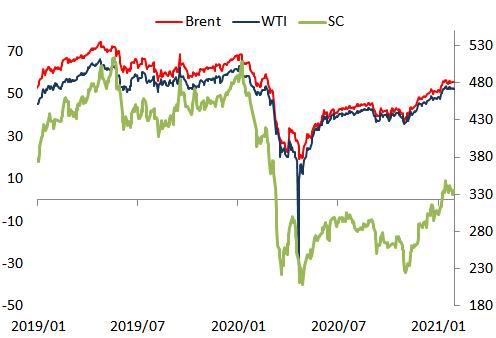 浙商期货:需求恢复节奏放缓 油市短期或向下调整