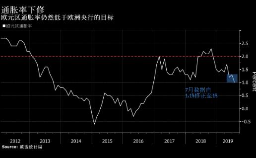欧元区通胀走软 给欧洲央行刺激经济增压