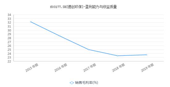 德创环保Q3业绩无改善三季报继续大跌 预计全年难