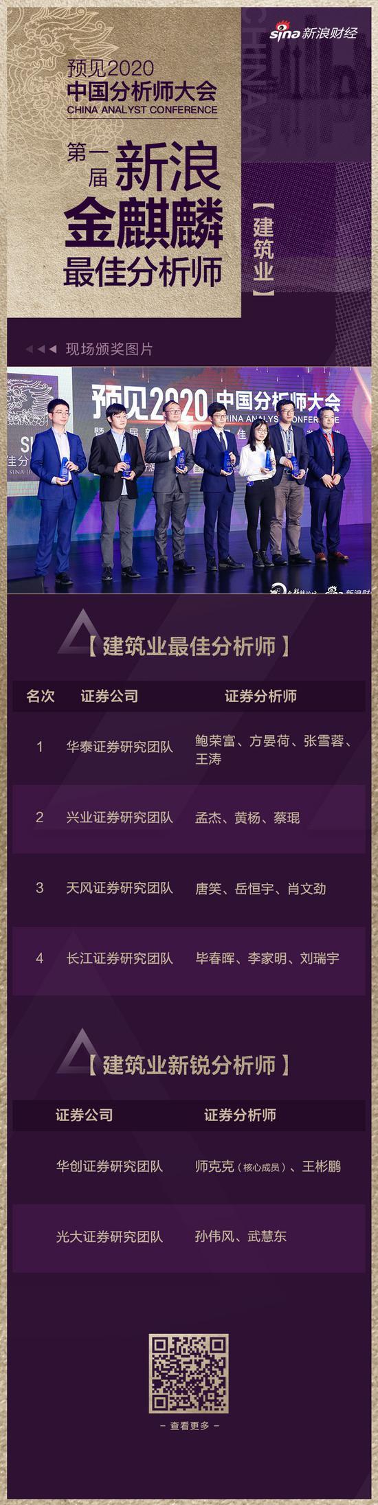 新浪金麒麟最佳分析师建筑:华泰鲍荣富夺冠 兴业孟杰