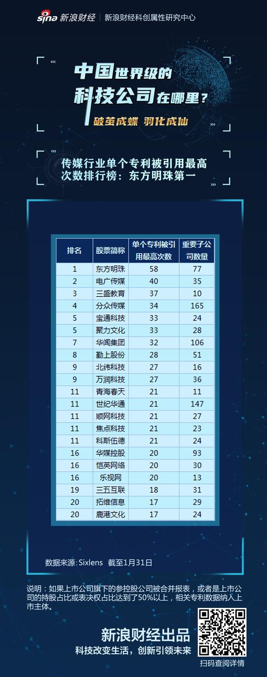 传媒行业单个专利被引用次数排行榜:东方明珠第一