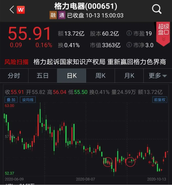 格力电器大手笔:拟再回购股份不超60亿元 今年已回购近52亿元