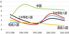 圖2 居民人均消費支出增長率資料來源:聯合國數據庫。