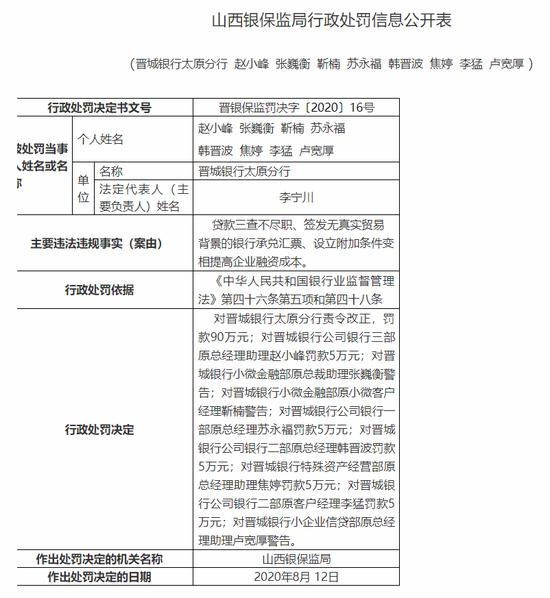 晋城银行太原分行被罚90万:签发无真实贸易背景的银行承兑