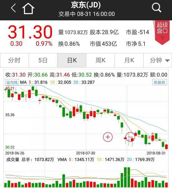 刘强东涉嫌性侵案 今年来市值蒸发超千亿的京东咋办?