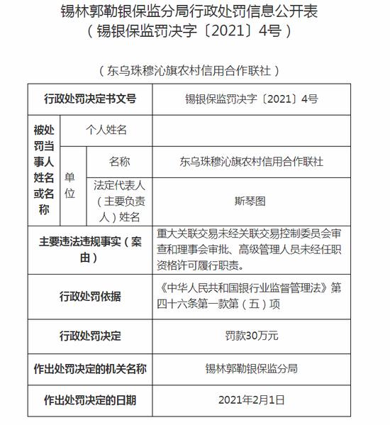 东乌珠穆沁旗农村信用合作联社被罚30万:高级管理人员未经任职资格许可履行职责