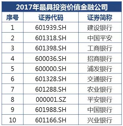 2017金融类上市公司投资价值榜:建行居首 兴业第十