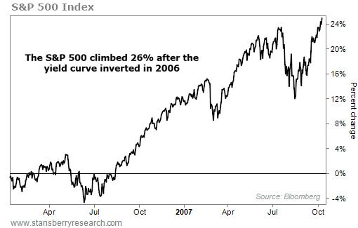图注:标普500指数正在支益率倒挂后下跌26%,滥觞:贝瑞研讨
