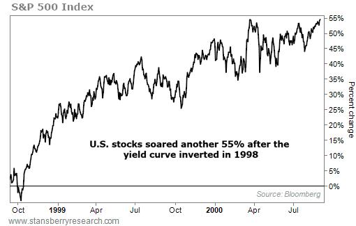 图注:1998年9月,债券支益率倒挂以后,标普500指数涨幅到达55%。