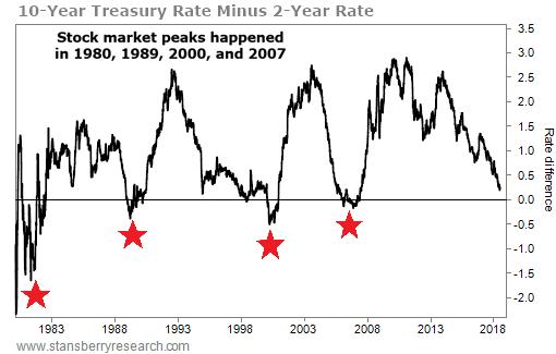 图注:10年期取2年期债券支益率的不同,滥觞:贝瑞研讨