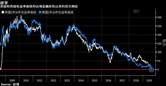 <b>美英收益率曲线双双倒挂 经济衰退可能性寒气袭人</b>