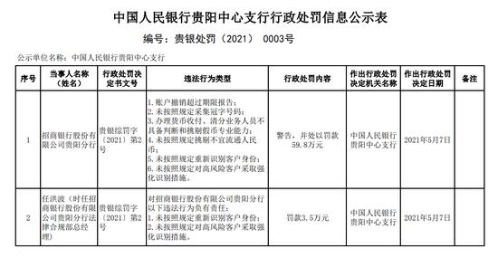 招行贵阳分行因存在6项违法行为被罚59.8万元