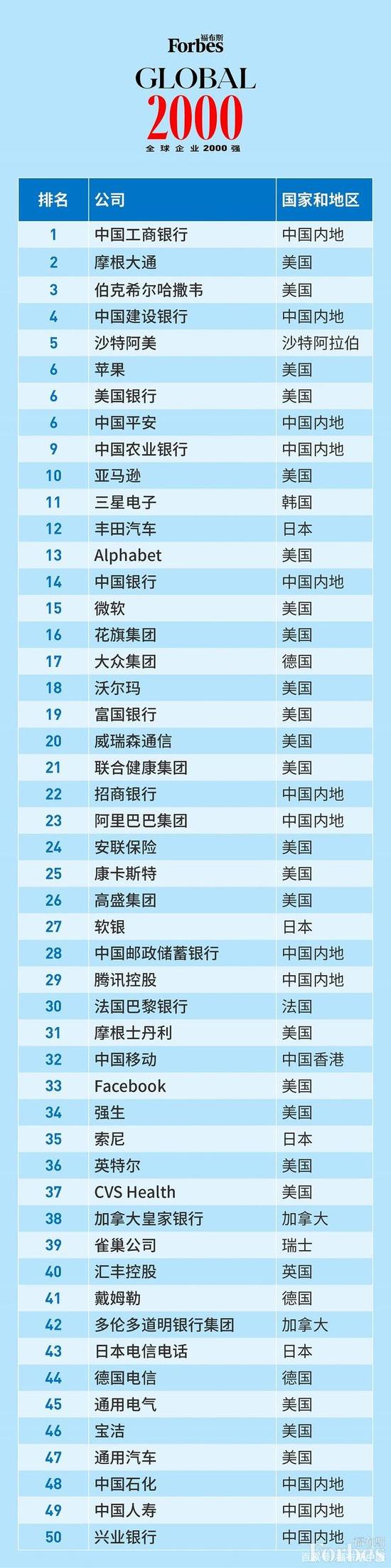 """2021年""""福布斯全球企业2000强""""发布 万科位列中国非金融企业TOP5"""