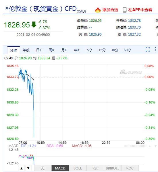 现货黄金跌至1830美元/盎司下方 日内跌幅0.18%