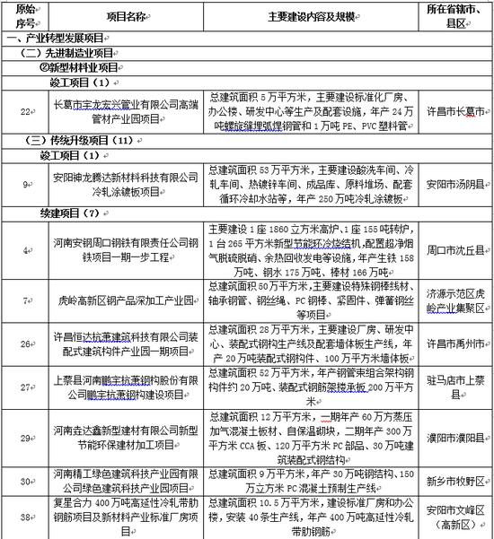 兰格研究:2020年河南省重点项目涉及钢铁11项