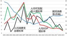 圖3 經濟增長率、收入增長率與消費支出增長率資料來源:《中國統計年鑒(2020)》。