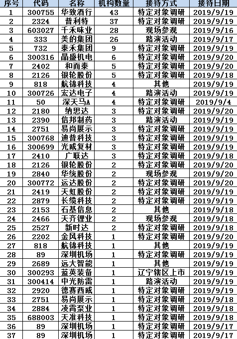 机构调研:26家外资关注美的 机构关注泰禾集团债务