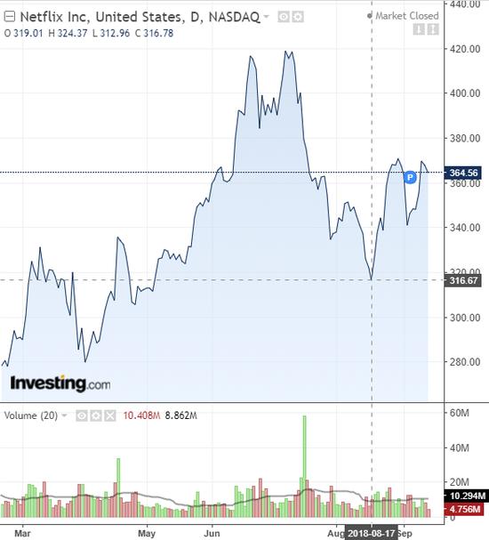 (奈飞的股价,数据来源:investing.com)