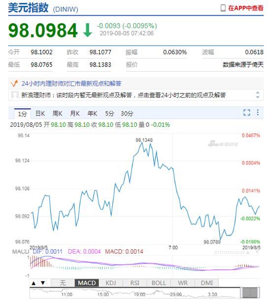 手机兼职网赚平台_美元指数走弱 离岸人民币贬值失守6.98关口