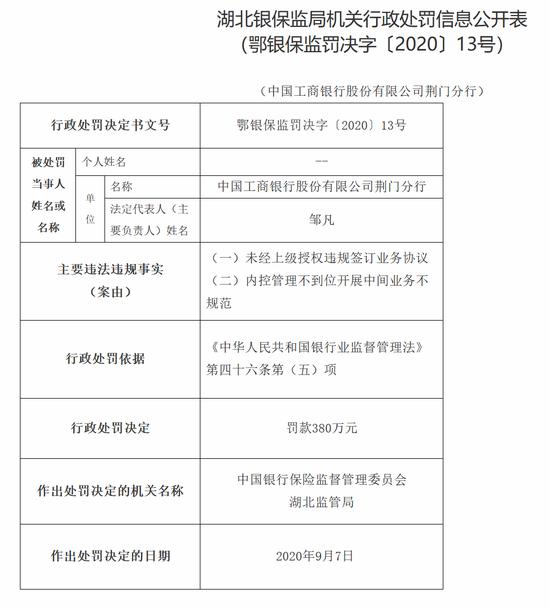 工行荆门分行被罚380万:未经上级授权违规签订业务协议