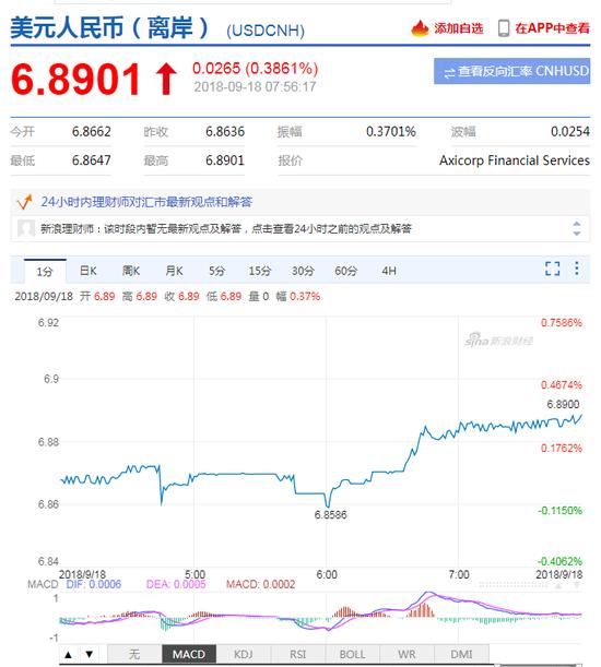 新兴市场难言见底!离岸人民币继续走低 跌破6.89关口