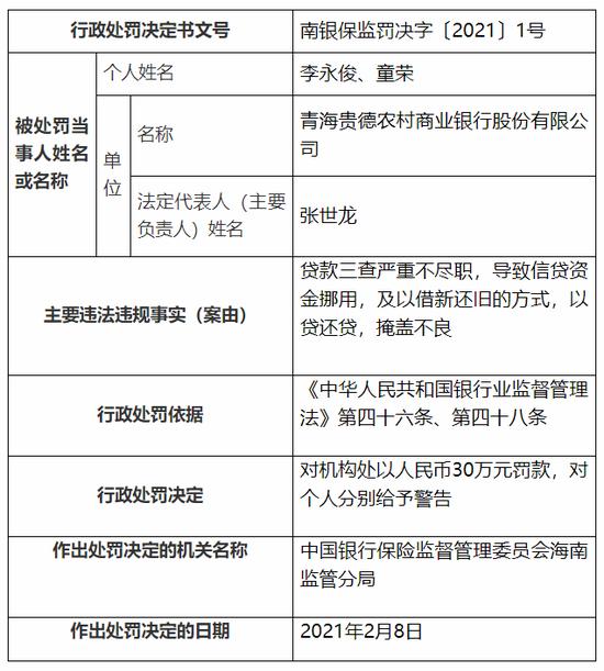 青海贵德农商行被罚50万:借新还旧、以贷还贷掩盖不良