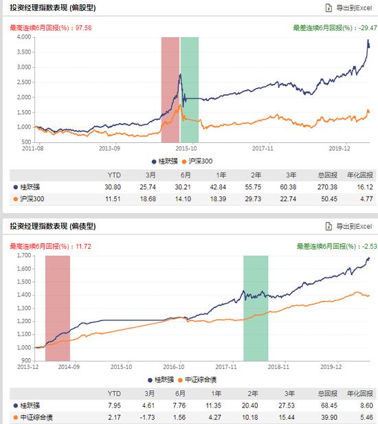[新基认购]泰康蓝筹优势股票发行:桂跃强掌舵 过往偏股年化16.12%
