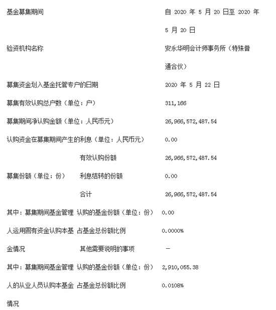 """净值增长超31%!""""日光基""""易方达均衡成长股票仍遭赎回120亿"""
