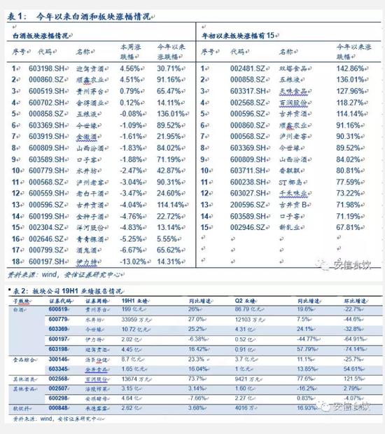安信证券:白酒跑赢指数 贵州茅台关联交易靴子落地