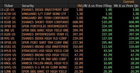 """""""兜底""""债市!美联储现身多支公司债ETF最大持有人榜单"""