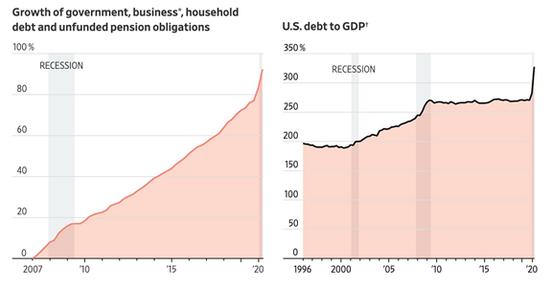 美国gdp增长_近十年美国gdp增长图